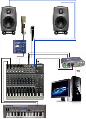 Fine Affordable Equipment To Build A Mini Home Studio Tips Tricks Largest Home Design Picture Inspirations Pitcheantrous