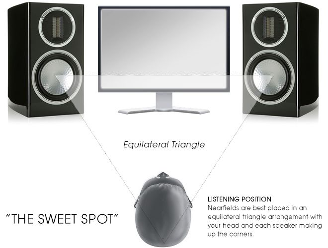 Studio Monitor Placement