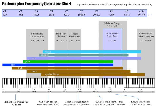 Audio Frequency Range