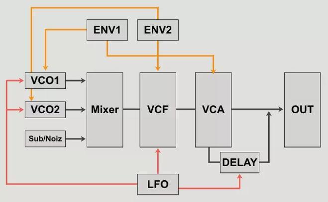 HY-Mono Signal Path