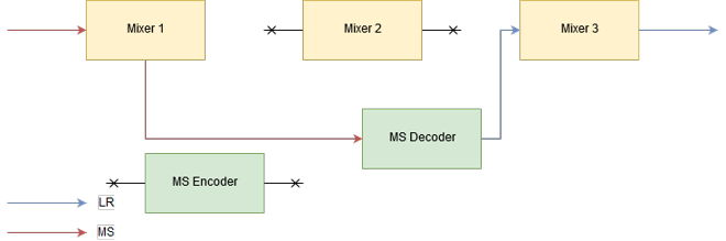 Audio Processing Decoder Mode