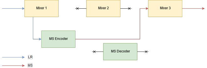 Audio Processing Encoder Mode