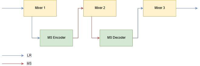 Audio Processing Inline Mode