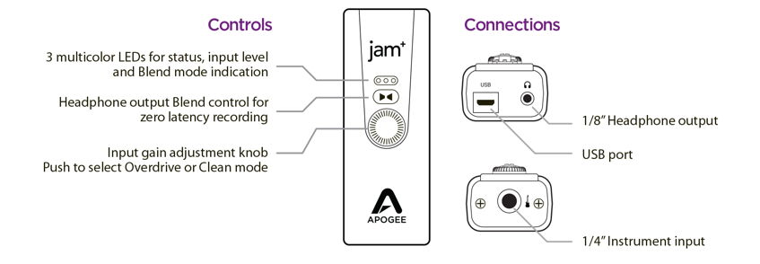 Apogee Jam+ iOS USB Audio Interface